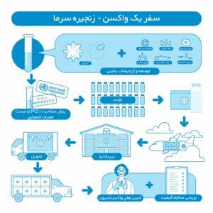 سفر یک واکسن از تولید تا انتقال و نگهداری در زنجیره سرما